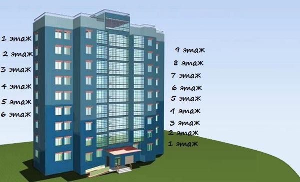 Почему в домах по 9 этажей?
